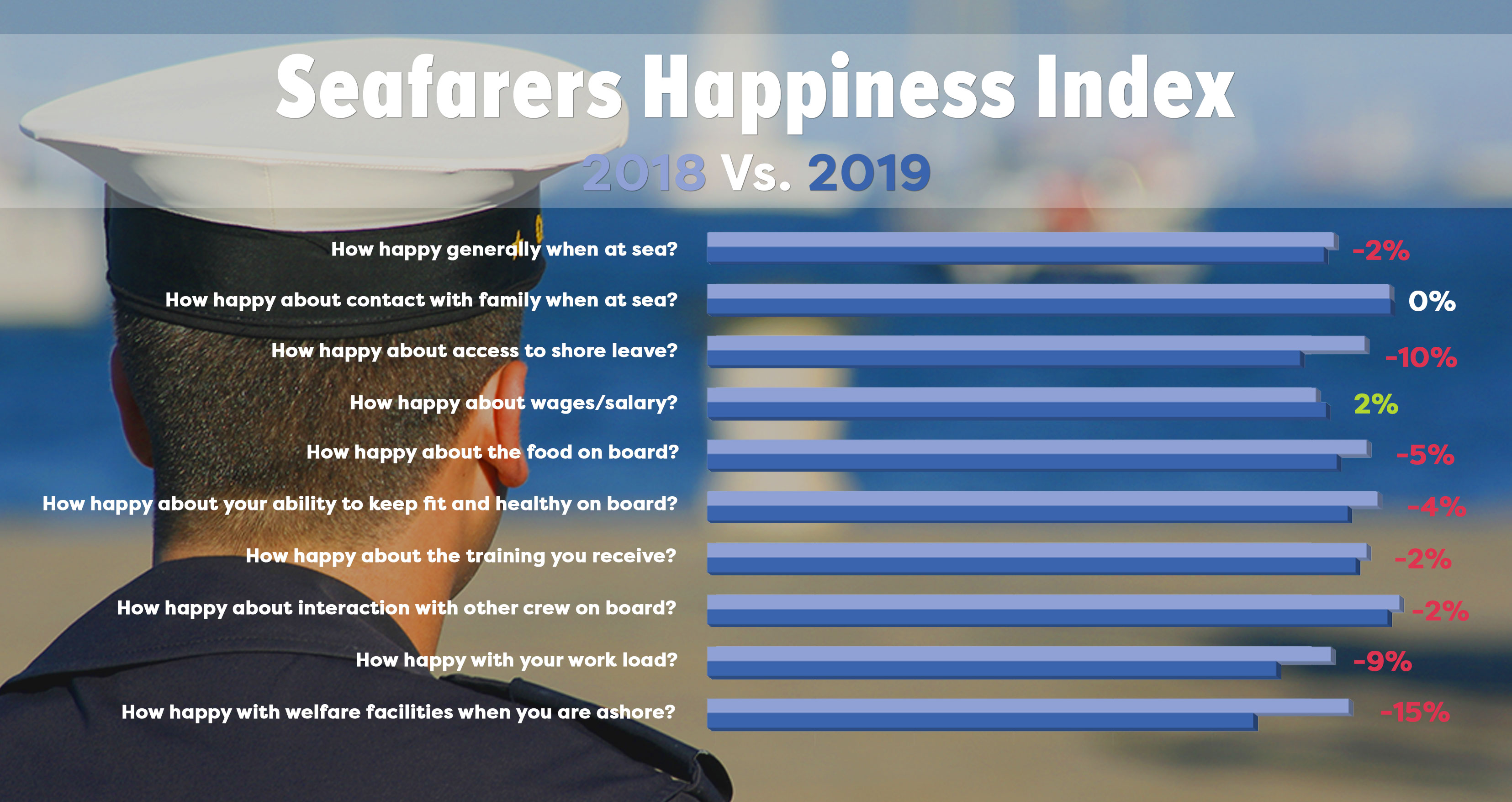 seafarers happiness index 2018 and 2019