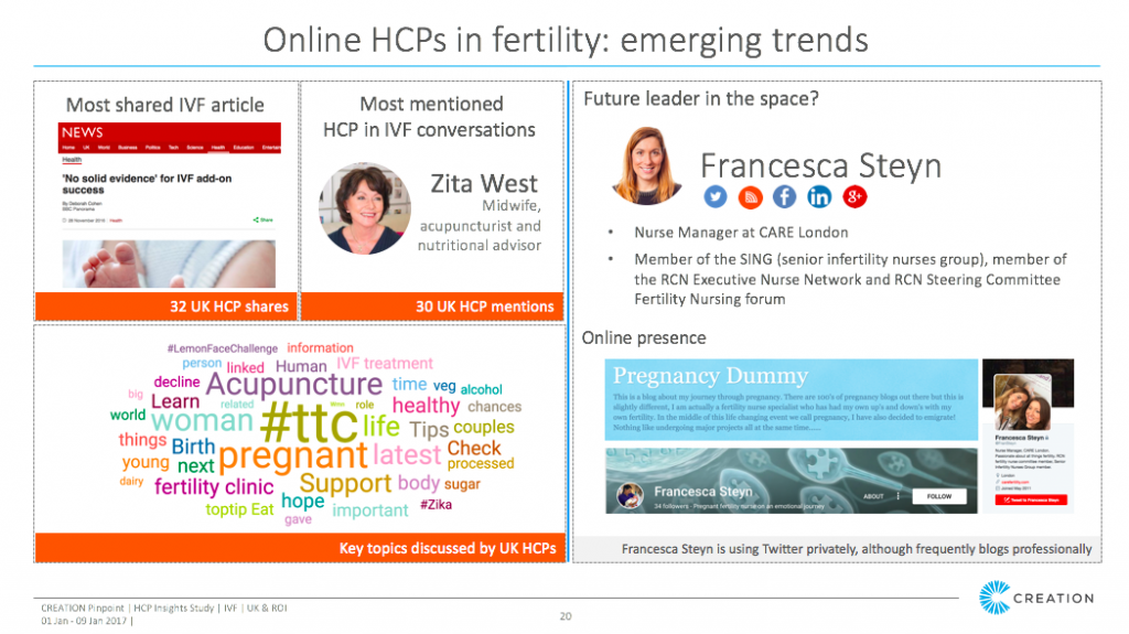 online-hcp-in-fertility