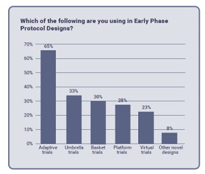 Trial designs in early phase protocols