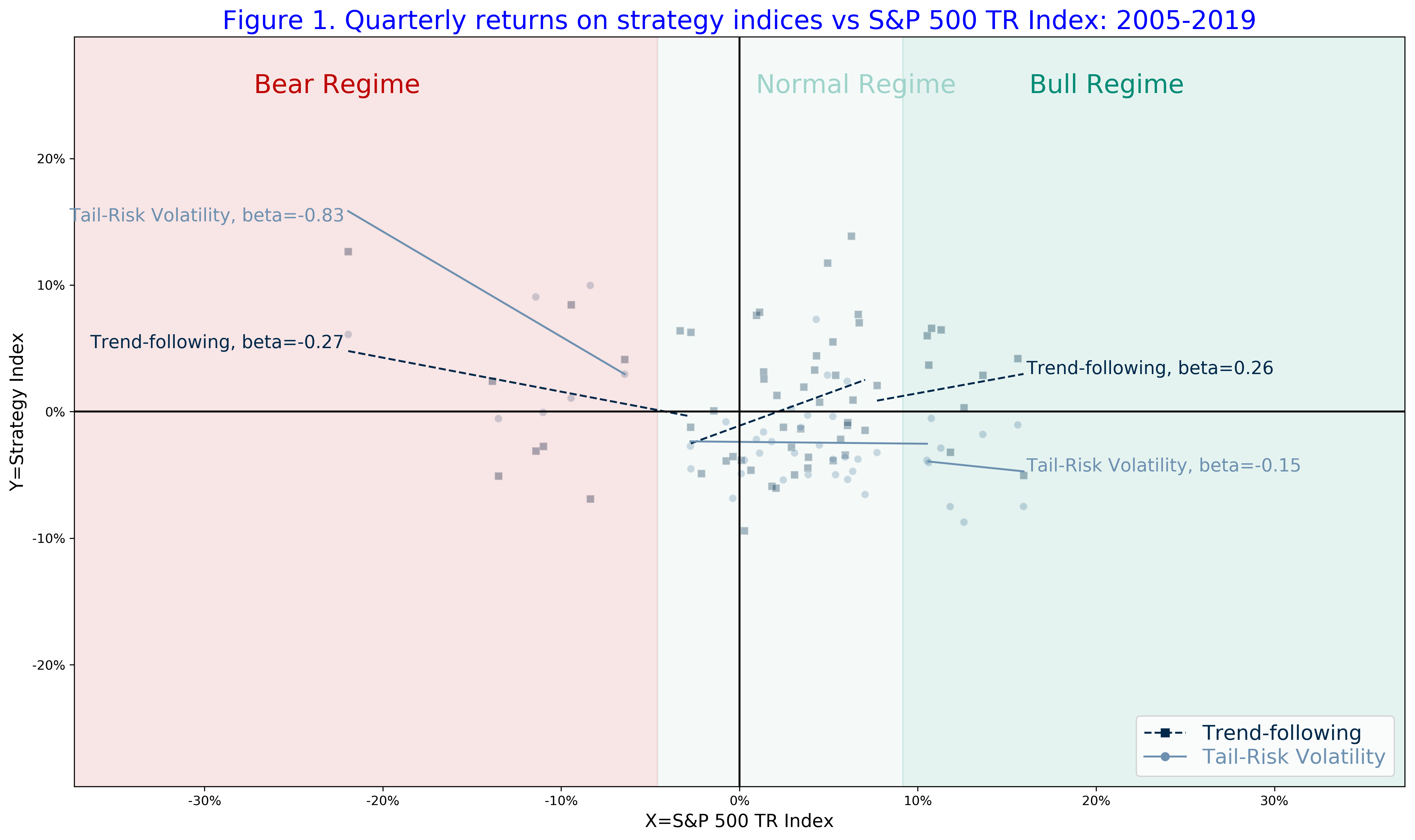 Figure 1 Quarterly returns on strategy indices vs S&P 500 TR index 2005-2019