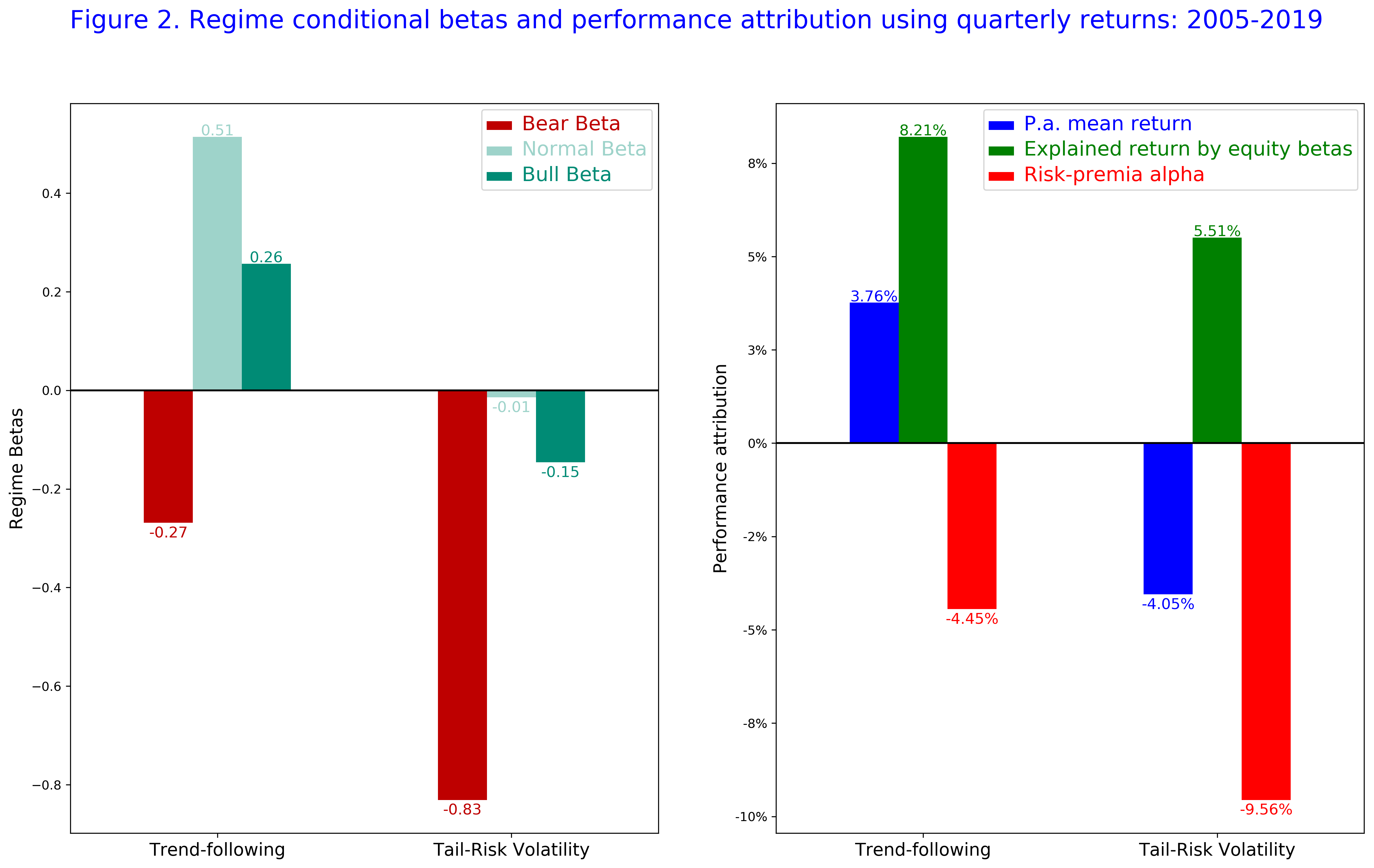 Figure 2 Regime conditional betas and performance attribution using quarterly returns 2005-2019