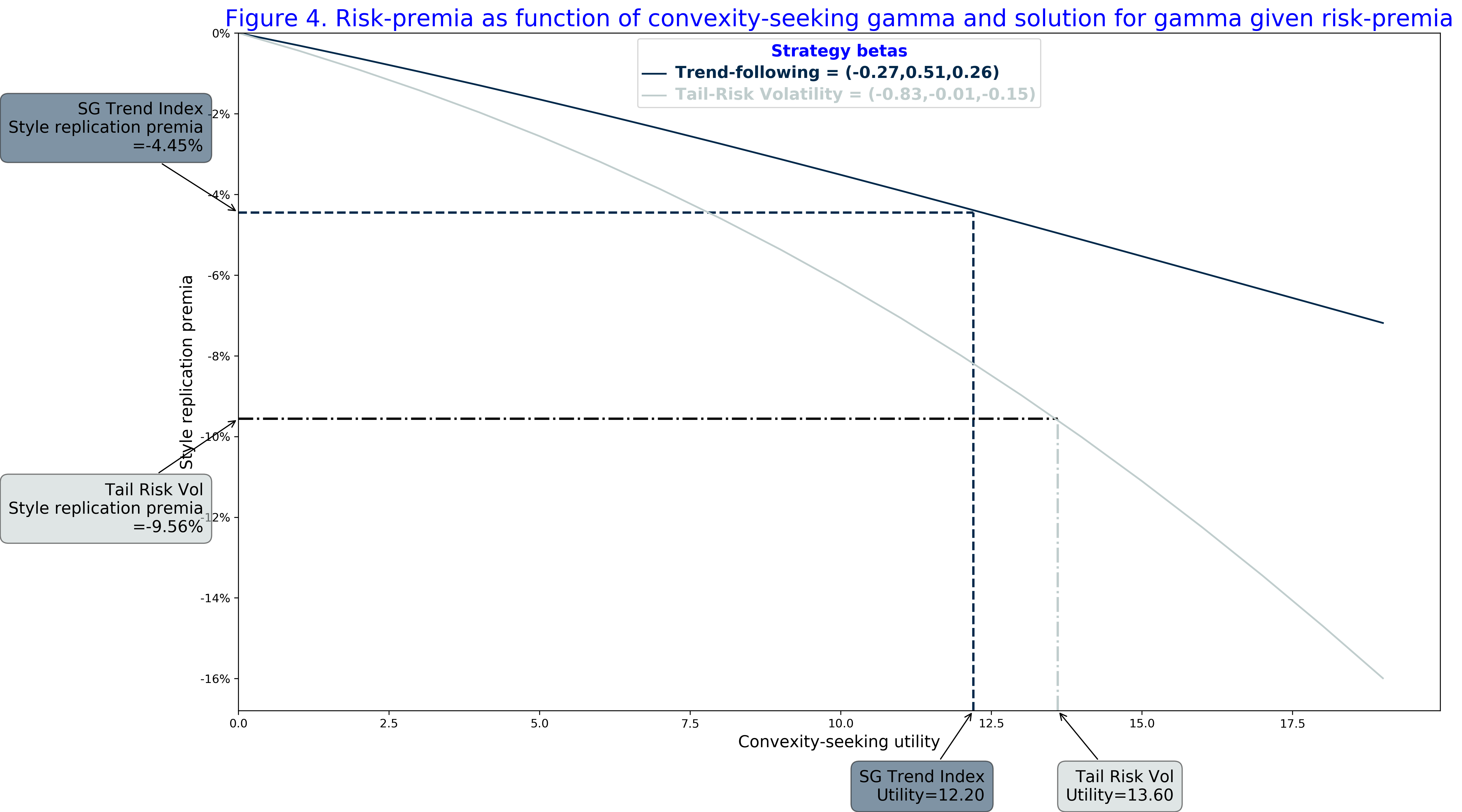 Figure 4 Risk-premia as function of convexity-seeking gamma and solution for gamma given risk-premia