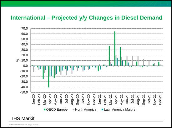 IHS-Markets---INternational-projected-yoy-changes-in-diesel-demand
