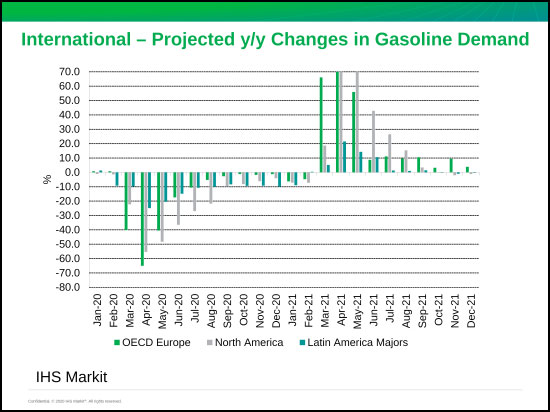 IHS-Markets---INternational-projected-yoy-changes-in-gasoline-demand