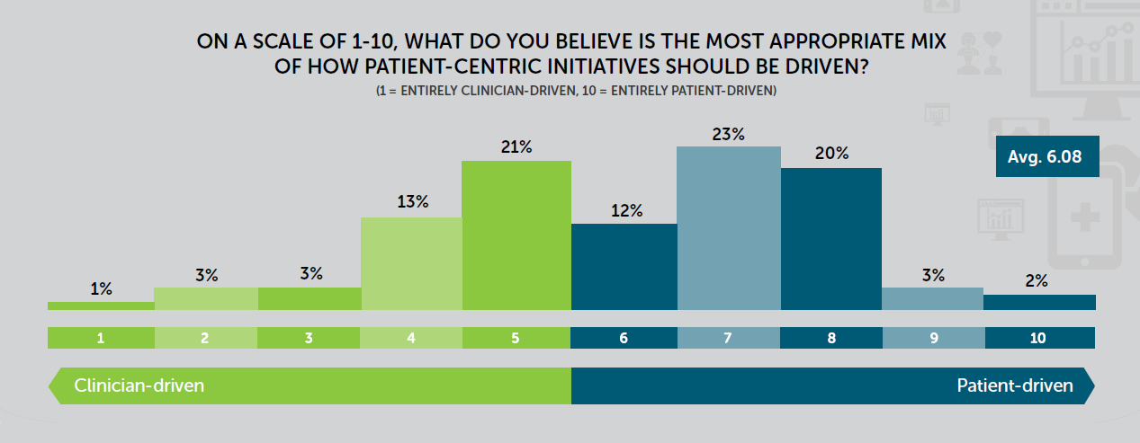 Patient initiatives