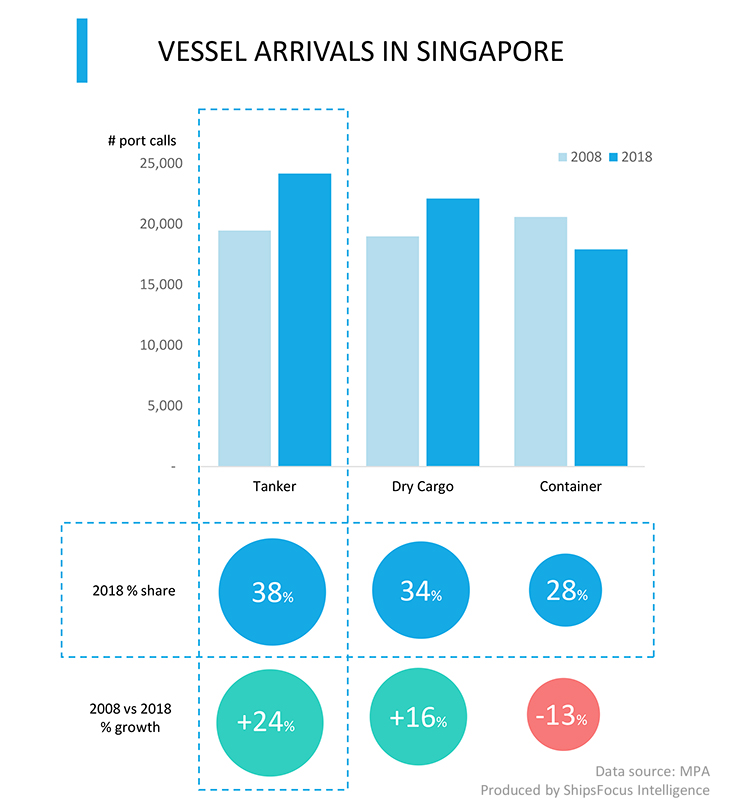 Vessels arriving in Singapore growth