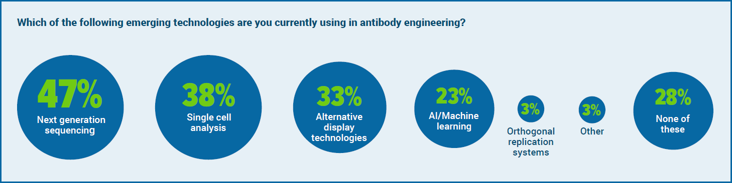 Emerging technology in antibody engineering