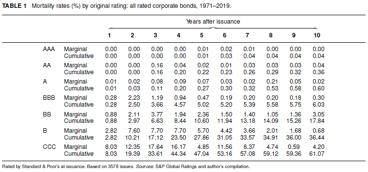 Table 1 Mortality rates by original rating