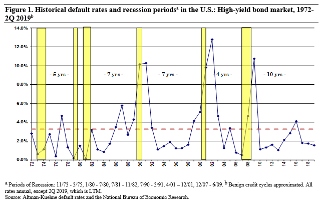 Figure 1 Historical default rates and recession periods in the U.S. High-yield bond market, 1972-2Q 2019