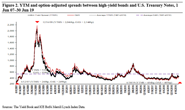 Figure 2 YTM and option-adjusted spreads between high-yield bonds and U.S. Treasury Notes, 1 Jun 07 - 30 Jun 19