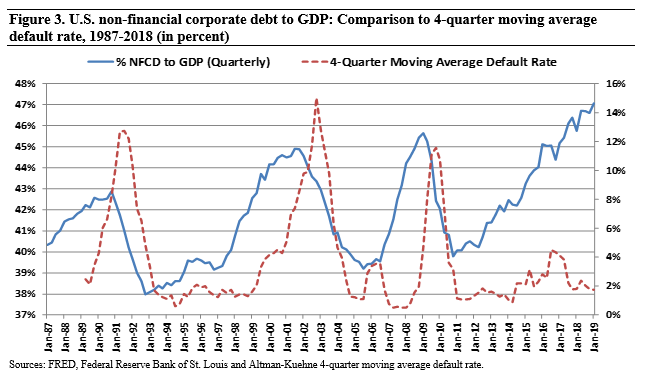 Figure 3 U.S. non-financial corporate debt to GDP - Comparison to 4-quarter moving average default rate, 1987-2018 (in percent)
