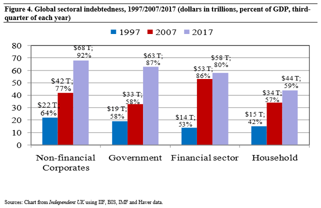 Figure 4 Global sectoral indebtedness, 1997-2007-2017 (dollars in trillions, percent of GDP, third-quarter of each year)