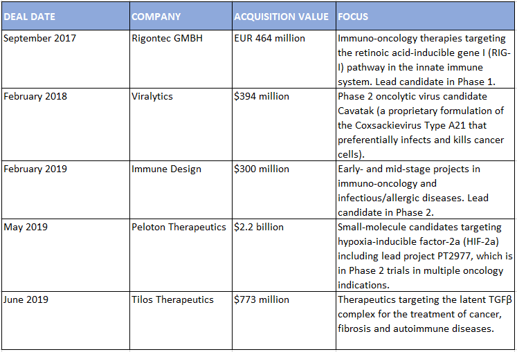 early-and-often-mercks-innovation-hubs-foster-relationships-in-the-biotech-community-Merck Acquisitions- EBD Group
