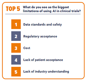 Top 5 limitations of using AI in clinical trials