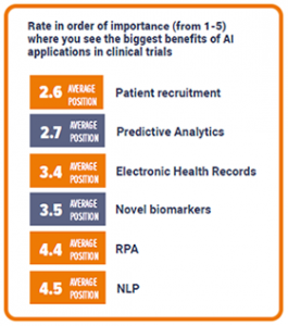 The benefits of AI in clinical trials ranked by importance