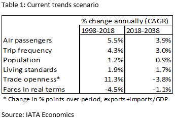 IATA Economics: Current trends scenario (table 1)