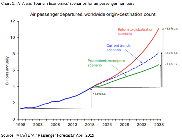 International Air Transport Association / Tourism Economics: Air passenger forecast, April 2019