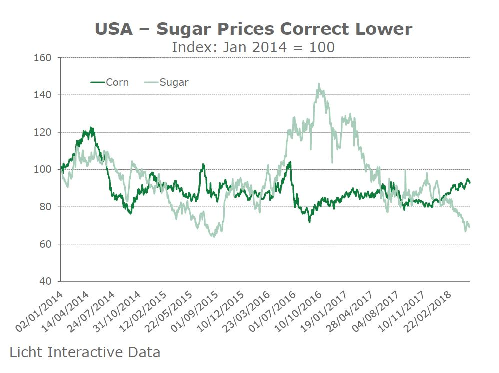 USA Sugar Prices Correct Lower